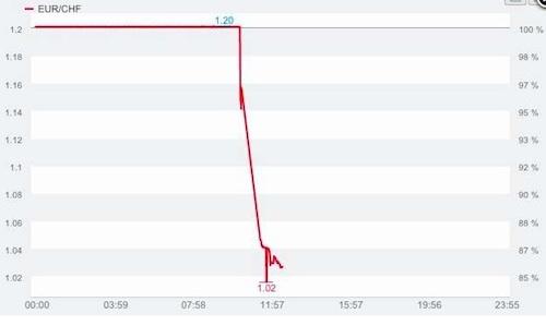 CHF:Euro